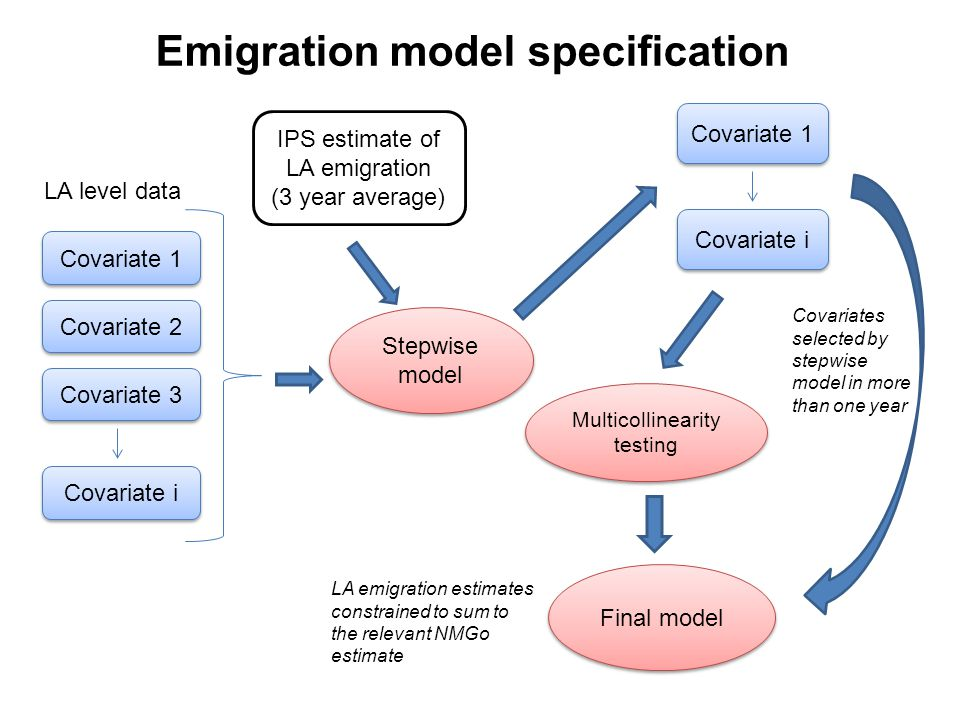 Stepwise model IPS estimate of LA emigration (3 year average) Covariate 1 Covariate 2 Covariate i Covariate 3 Covariate 1 Multicollinearity testing Covariates selected by stepwise model in more than one year LA level data Emigration model specification Covariate i Final model LA emigration estimates constrained to sum to the relevant NMGo estimate