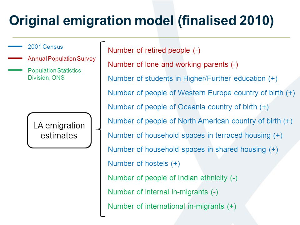 Original emigration model (finalised 2010) LA emigration estimates Number of retired people (-) Number of lone and working parents (-) Number of students in Higher/Further education (+) Number of people of Western Europe country of birth (+) Number of people of Oceania country of birth (+) Number of people of North American country of birth (+) Number of household spaces in terraced housing (+) Number of household spaces in shared housing (+) Number of hostels (+) Number of people of Indian ethnicity (-) Number of internal in-migrants (-) Number of international in-migrants (+) Annual Population Survey 2001 Census Population Statistics Division, ONS