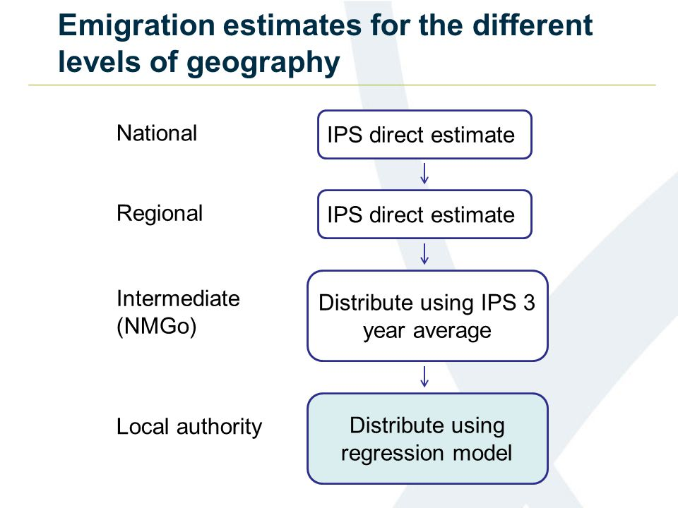 Emigration estimates for the different levels of geography IPS direct estimate Distribute using IPS 3 year average Distribute using regression model National Regional Intermediate (NMGo) Local authority
