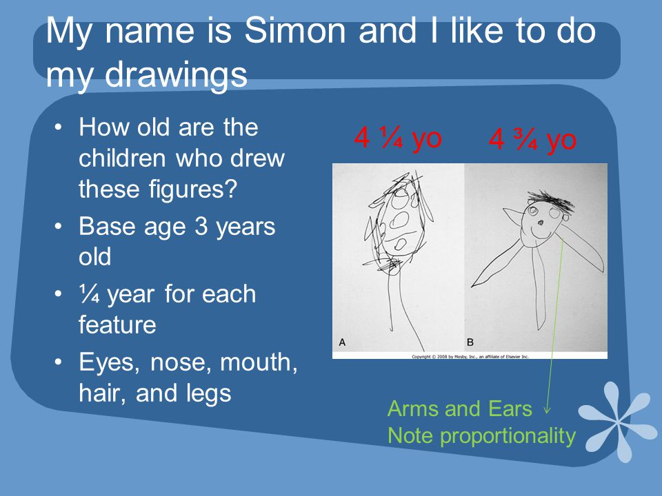 My name is Simon and I like to do my drawings How old are the children who drew these figures.