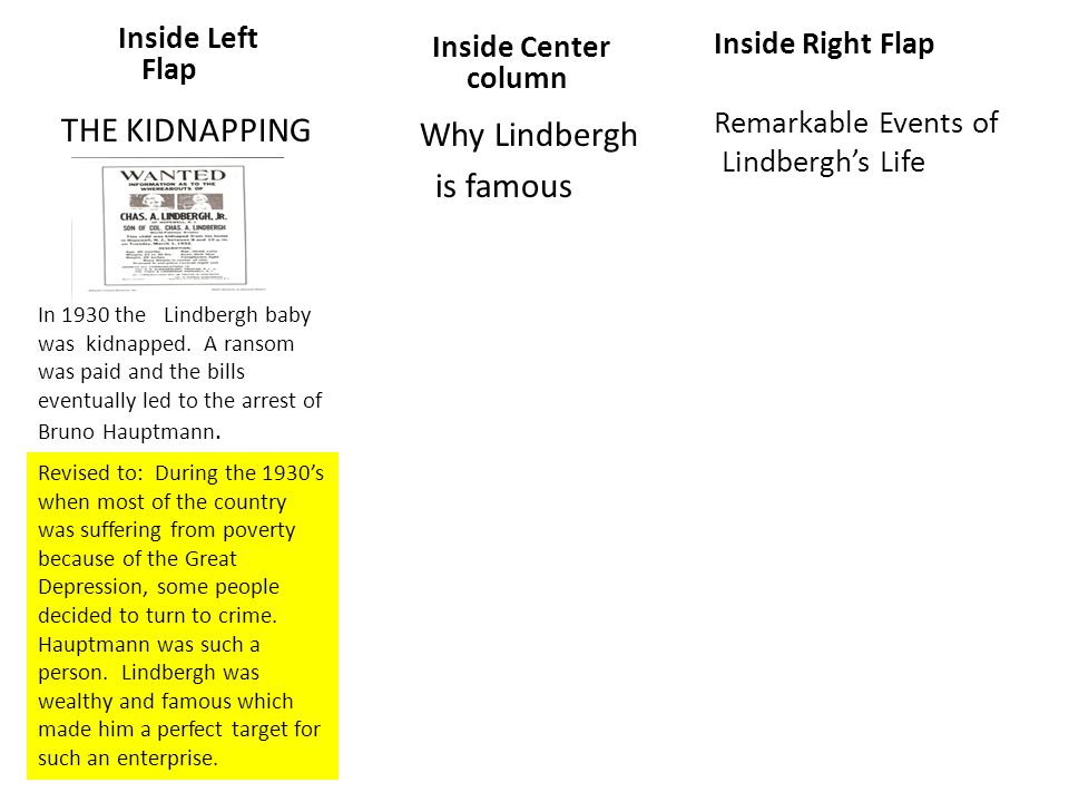Inside Left Flap THE KIDNAPPING Inside Center column Why Lindbergh is famous Inside Right Flap Remarkable Events of Lindbergh's Life In 1930 the Lindbergh baby was kidnapped.