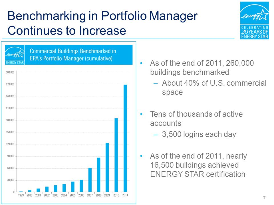 Benchmarking in Portfolio Manager Continues to Increase As of the end of 2011, 260,000 buildings benchmarked –About 40% of U.S.