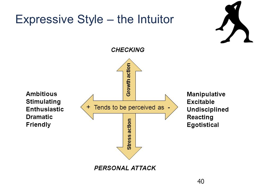 Expressive Style – the Intuitor 40 + Tends to be perceived as - Growth action Stress action Ambitious Stimulating Enthusiastic Dramatic Friendly Manipulative Excitable Undisciplined Reacting Egotistical CHECKING PERSONAL ATTACK