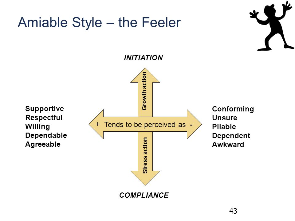Amiable Style – the Feeler 43 + Tends to be perceived as - Growth action Stress action Supportive Respectful Willing Dependable Agreeable Conforming Unsure Pliable Dependent Awkward INITIATION COMPLIANCE