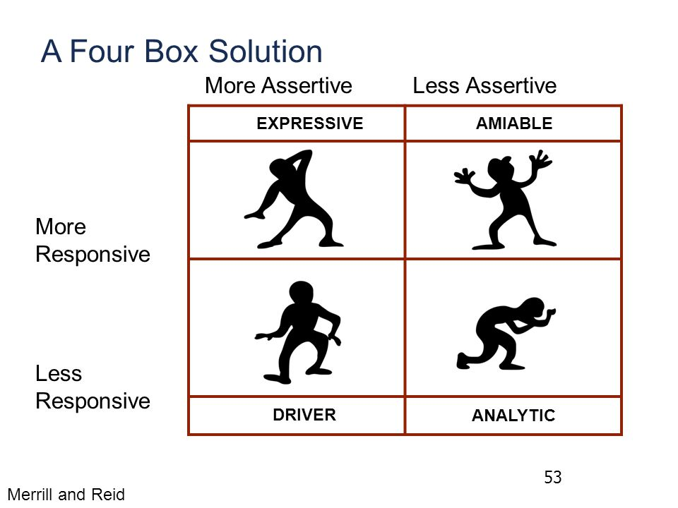 53 More Responsive Less Responsive Merrill and Reid A Four Box Solution More AssertiveLess Assertive EXPRESSIVE AMIABLE DRIVER ANALYTIC