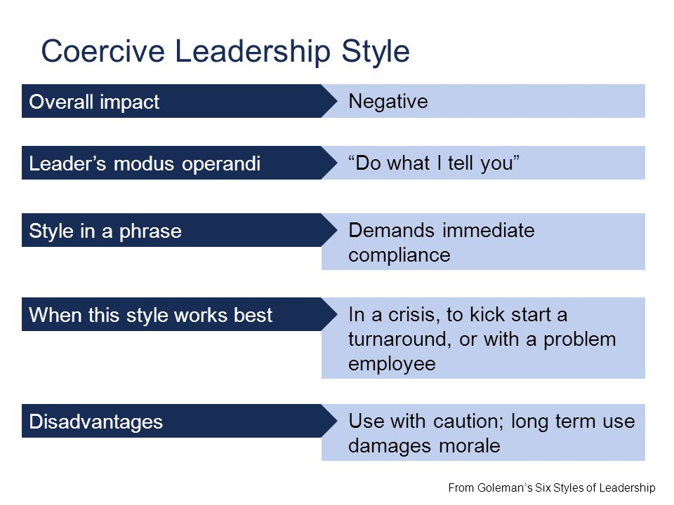 Negative Do what I tell you Demands immediate compliance In a crisis, to kick start a turnaround, or with a problem employee Use with caution; long term use damages morale Coercive Leadership Style From Goleman's Six Styles of Leadership Overall impact Leader's modus operandi Style in a phrase When this style works best Disadvantages
