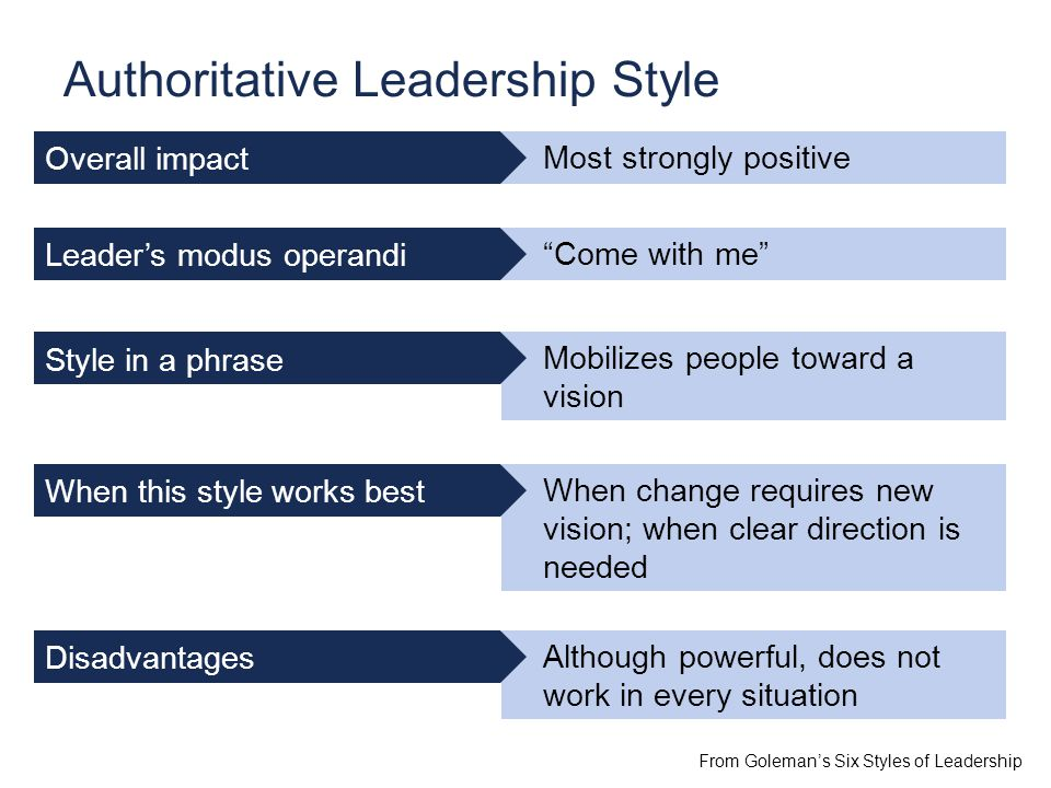 Most strongly positive Come with me Mobilizes people toward a vision When change requires new vision; when clear direction is needed Although powerful, does not work in every situation Authoritative Leadership Style From Goleman's Six Styles of Leadership Overall impact Leader's modus operandi Style in a phrase When this style works best Disadvantages