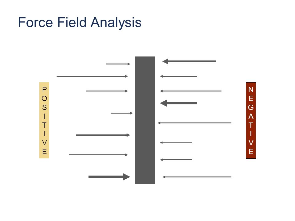 Force Field Analysis POSITIVEPOSITIVE NEGATIVENEGATIVE