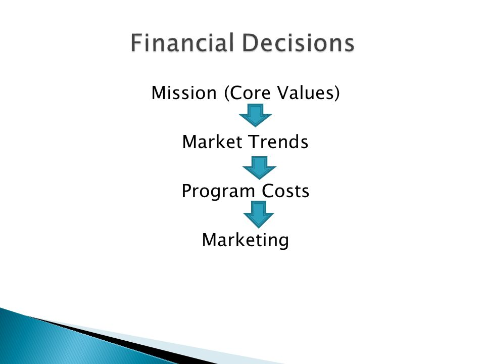 Mission (Core Values) Market Trends Program Costs Marketing