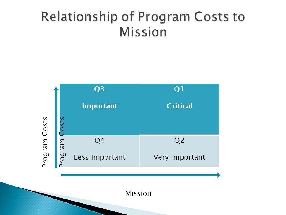 Q3 Important Q1 Critical Q4 Less Important Q2 Very Important Mission Program Costs