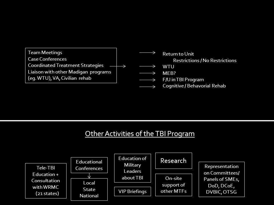 Return to Unit Restrictions / No Restrictions WTU MEB? F/U in TBI Program Cognitive / Behavorial Rehab Other Activities of the TBI Program Tele-TBI Ed