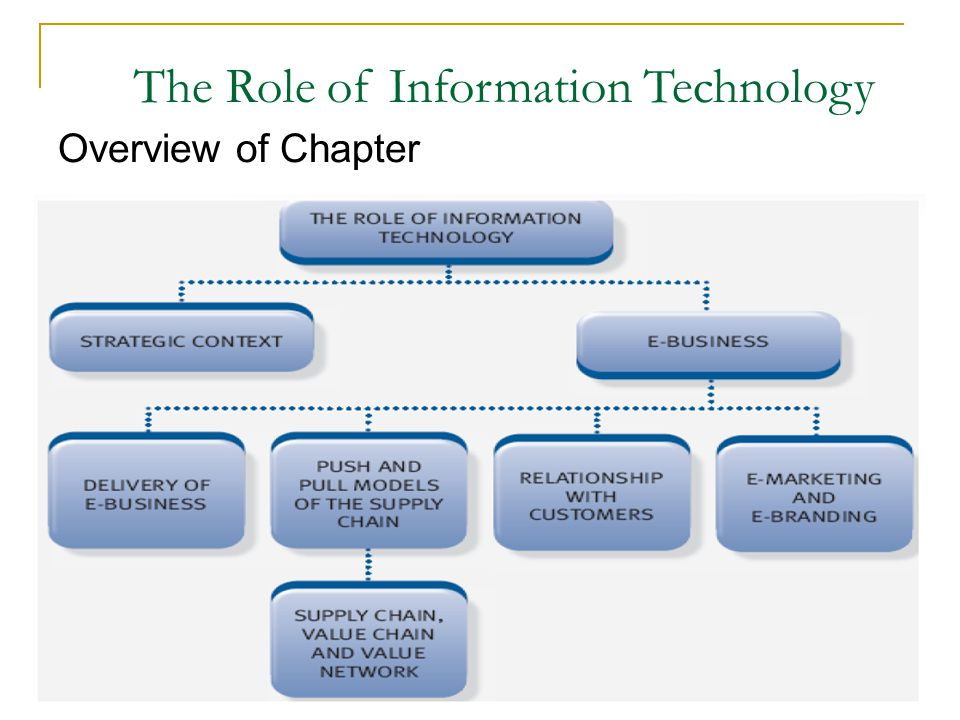 Overview of Chapter The Role of Information Technology