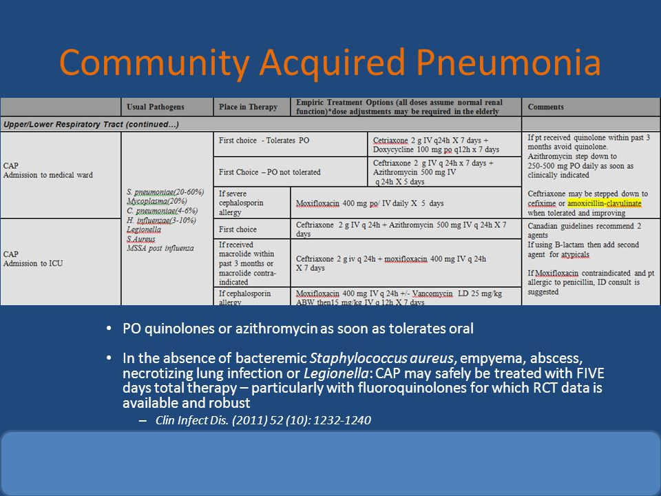 Community Acquired Pneumonia Notes: PO quinolones or azithromycin as soon as tolerates oral In the absence of bacteremic Staphylococcus aureus, empyem