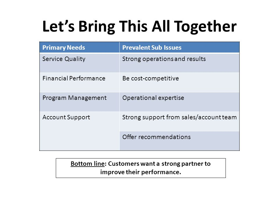 Primary NeedsPrevalent Sub Issues Service QualityStrong operations and results Financial PerformanceBe cost-competitive Program ManagementOperational expertise Account SupportStrong support from sales/account team Offer recommendations Let's Bring This All Together Bottom line: Customers want a strong partner to improve their performance.