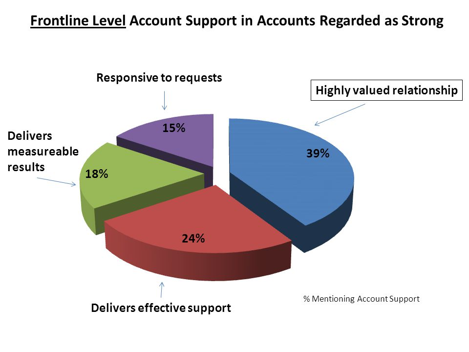 Frontline Level Account Support in Accounts Regarded as Strong % Mentioning Account Support Highly valued relationship Delivers effective support Delivers measureable results Responsive to requests