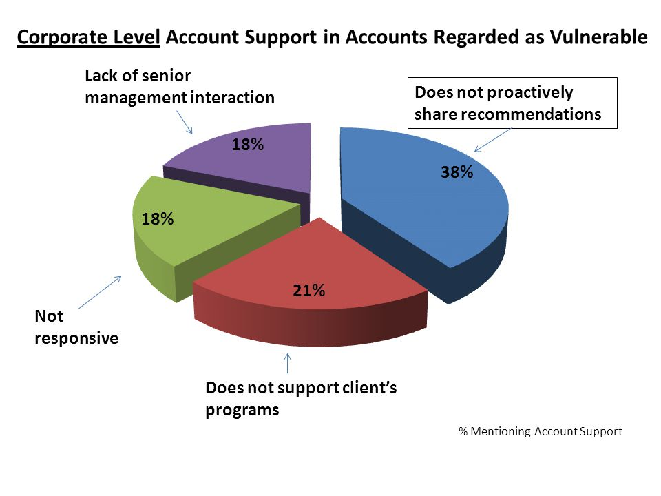 % Mentioning Account Support Does not proactively share recommendations Does not support client's programs Not responsive Lack of senior management interaction Corporate Level Account Support in Accounts Regarded as Vulnerable