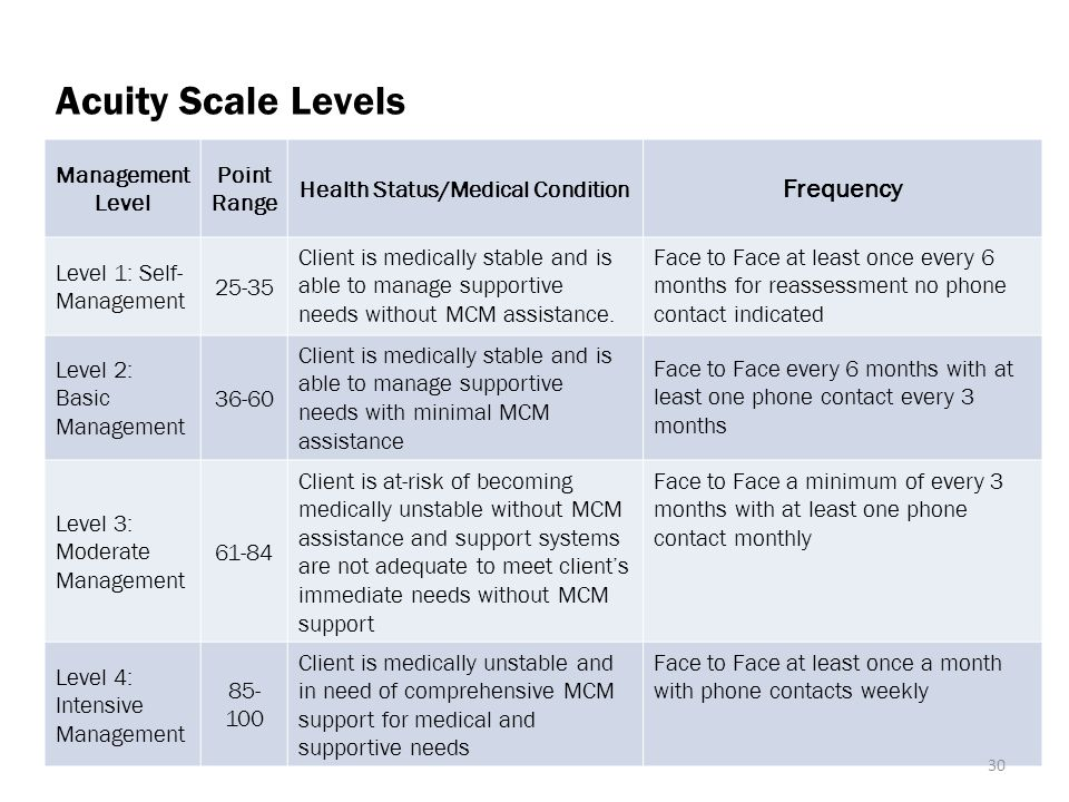Acuity Scale Levels Management Level Point Range Health Status/Medical Condition Frequency Level 1: Self- Management 25-35 Client is medically stable and is able to manage supportive needs without MCM assistance.