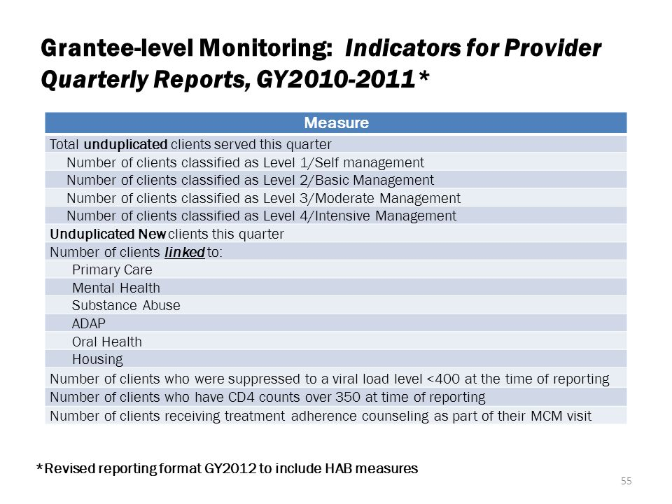 Grantee-level Monitoring: Indicators for Provider Quarterly Reports, GY2010-2011* Measure Total unduplicated clients served this quarter Number of clients classified as Level 1/Self management Number of clients classified as Level 2/Basic Management Number of clients classified as Level 3/Moderate Management Number of clients classified as Level 4/Intensive Management Unduplicated New clients this quarter Number of clients linked to: Primary Care Mental Health Substance Abuse ADAP Oral Health Housing Number of clients who were suppressed to a viral load level <400 at the time of reporting Number of clients who have CD4 counts over 350 at time of reporting Number of clients receiving treatment adherence counseling as part of their MCM visit 55 *Revised reporting format GY2012 to include HAB measures