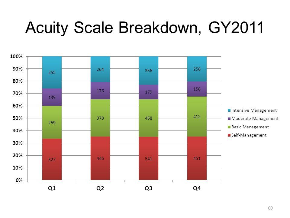 Acuity Scale Breakdown, GY2011 60