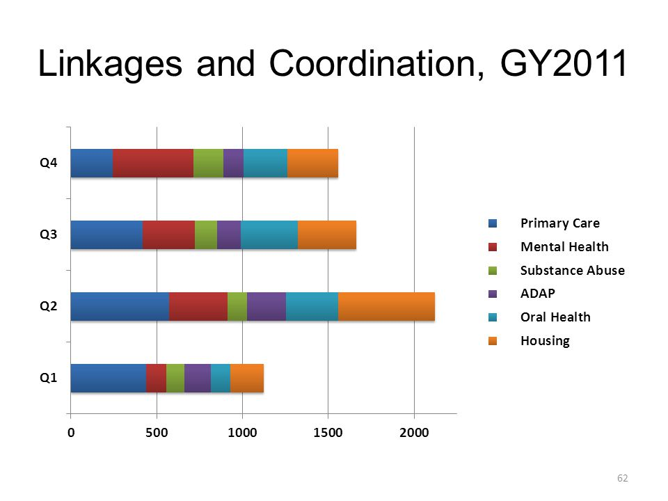 Linkages and Coordination, GY2011 62