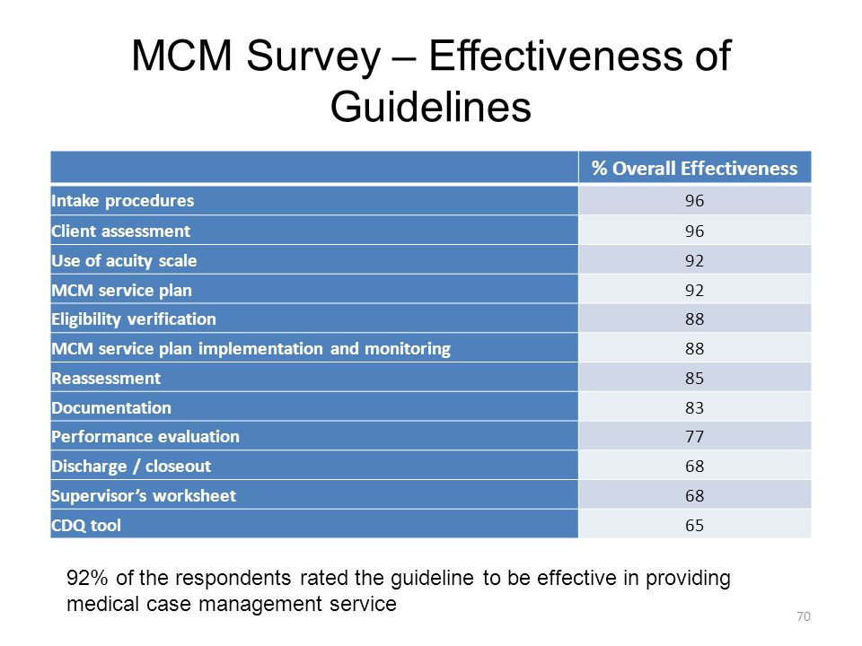 MCM Survey – Effectiveness of Guidelines 70 92% of the respondents rated the guideline to be effective in providing medical case management service % Overall Effectiveness Intake procedures96 Client assessment96 Use of acuity scale92 MCM service plan92 Eligibility verification88 MCM service plan implementation and monitoring88 Reassessment85 Documentation83 Performance evaluation77 Discharge / closeout68 Supervisor's worksheet68 CDQ tool65