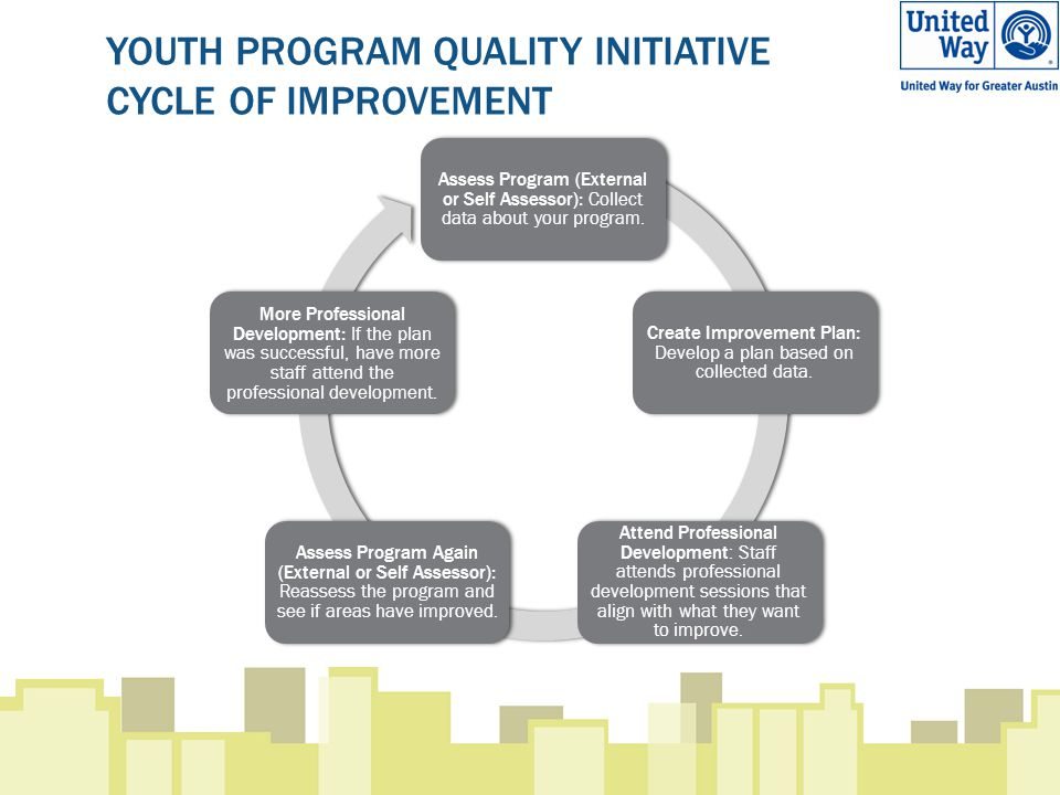 YOUTH PROGRAM QUALITY INITIATIVE CYCLE OF IMPROVEMENT Assess Program (External or Self Assessor): Collect data about your program. Create Improvement