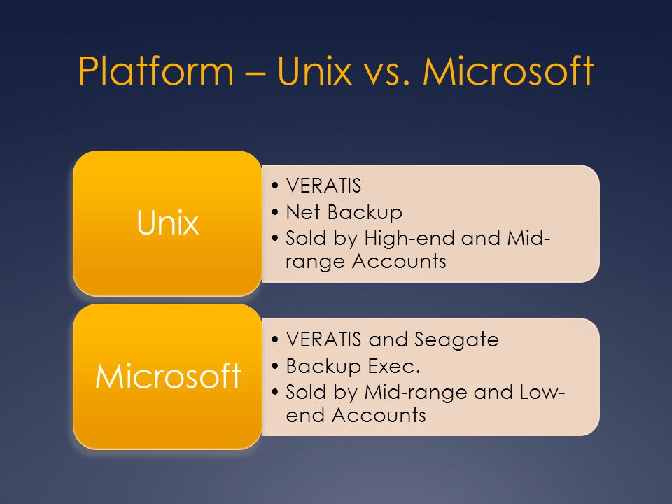 Platform – Unix vs. Microsoft VERATIS Net Backup Sold by High-end and Mid- range Accounts Unix VERATIS and Seagate Backup Exec. Sold by Mid-range and