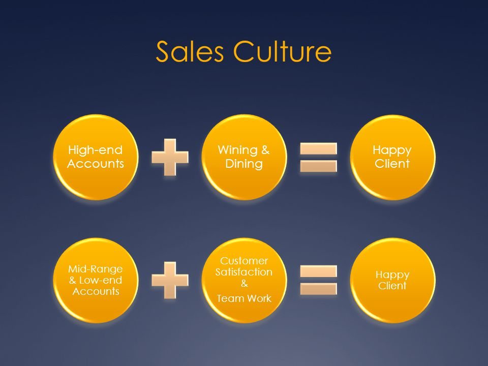 Sales Culture High-end Accounts Wining & Dining Happy Client Mid-Range & Low-end Accounts Customer Satisfaction & Team Work Happy Client