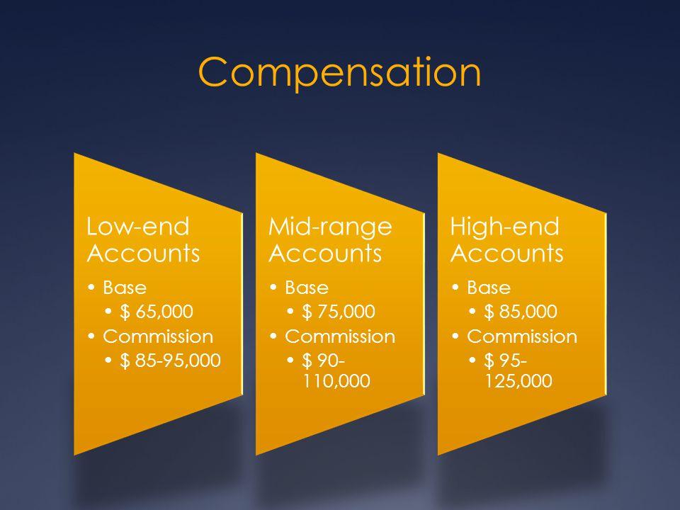 Compensation Low-end Accounts Base $ 65,000 Commission $ 85-95,000 Mid-range Accounts Base $ 75,000 Commission $ 90- 110,000 High-end Accounts Base $
