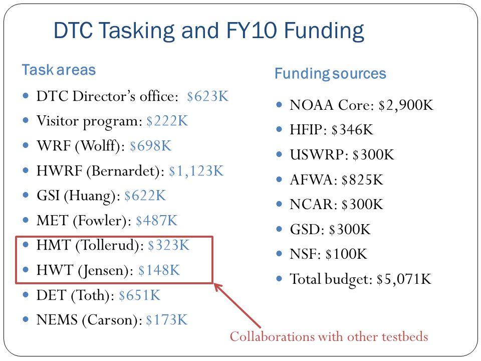 DTC Tasking and FY10 Funding Task areas Funding sources DTC Director's office: $623K Visitor program: $222K WRF (Wolff): $698K HWRF (Bernardet): $1,123K GSI (Huang): $622K MET (Fowler): $487K HMT (Tollerud): $323K HWT (Jensen): $148K DET (Toth): $651K NEMS (Carson): $173K NOAA Core: $2,900K HFIP: $346K USWRP: $300K AFWA: $825K NCAR: $300K GSD: $300K NSF: $100K Total budget: $5,071K Collaborations with other testbeds