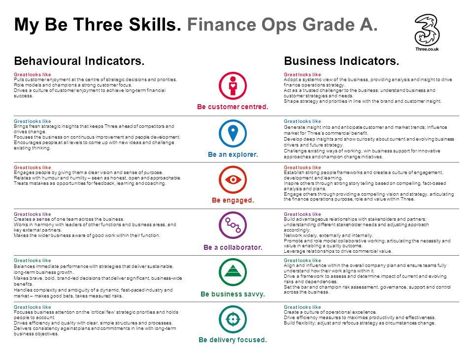 Behavioural Indicators.Business Indicators.