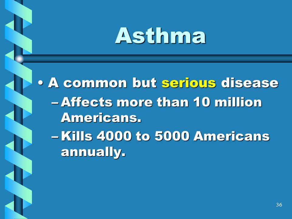 36 Asthma A common but serious diseaseA common but serious disease –Affects more than 10 million Americans.