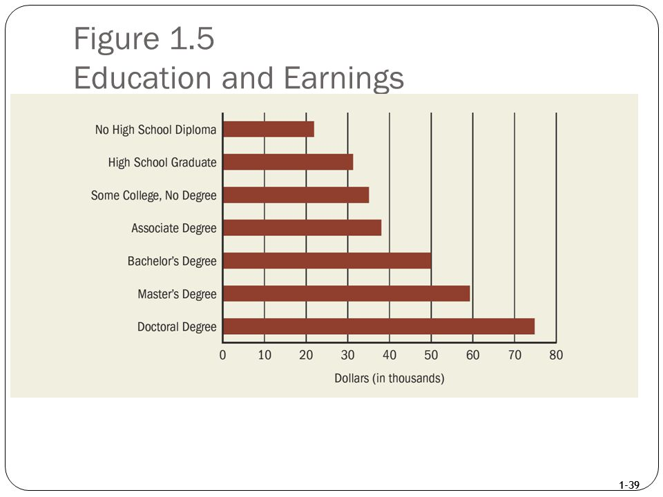 1-39 Figure 1.5 Education and Earnings