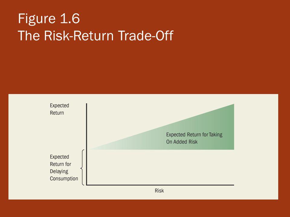 Figure 1.6 The Risk-Return Trade-Off