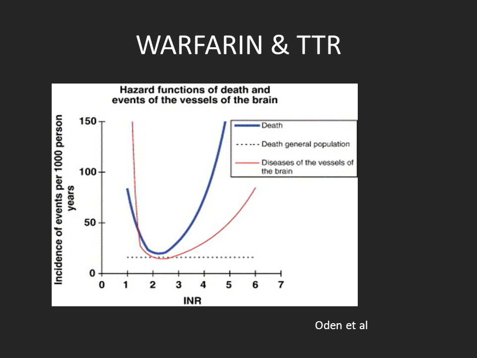 WARFARIN & TTR Oden et al