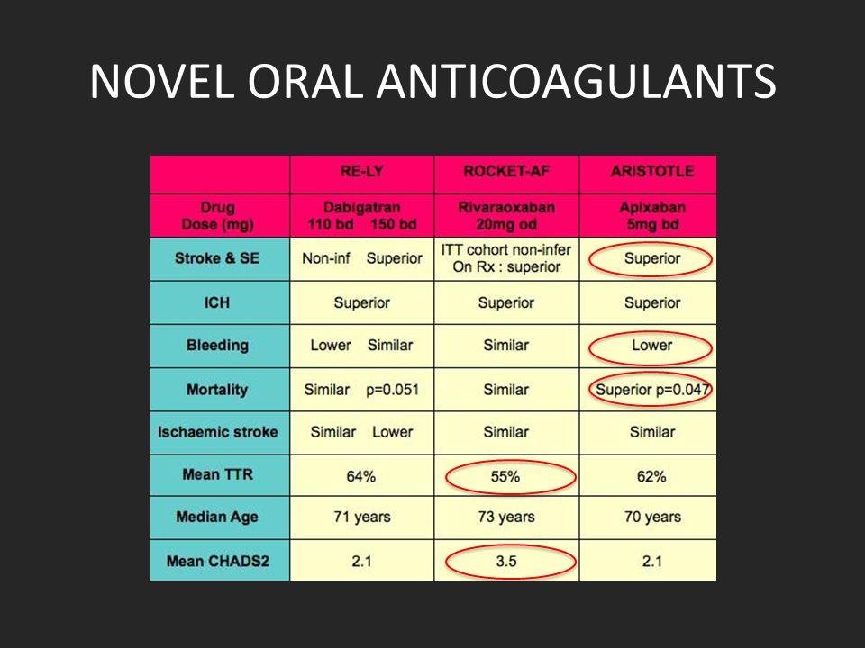 NOVEL ORAL ANTICOAGULANTS