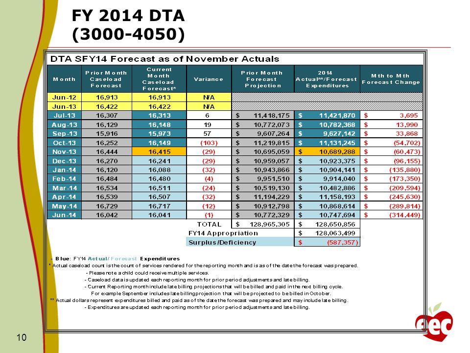10 FY 2014 DTA (3000-4050)