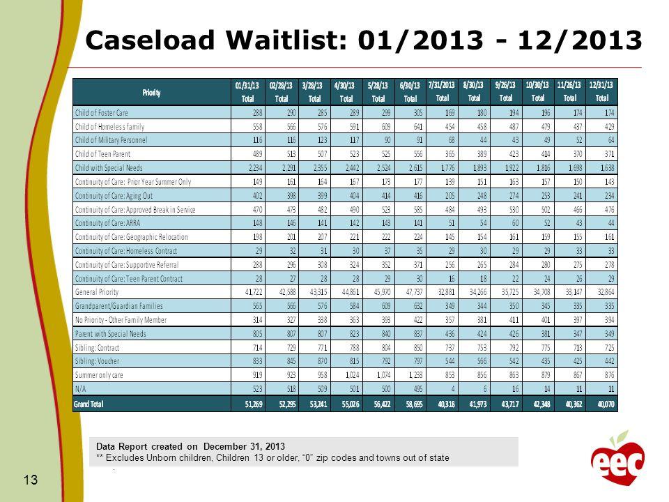 Caseload Waitlist: 01/2013 - 12/2013 13.