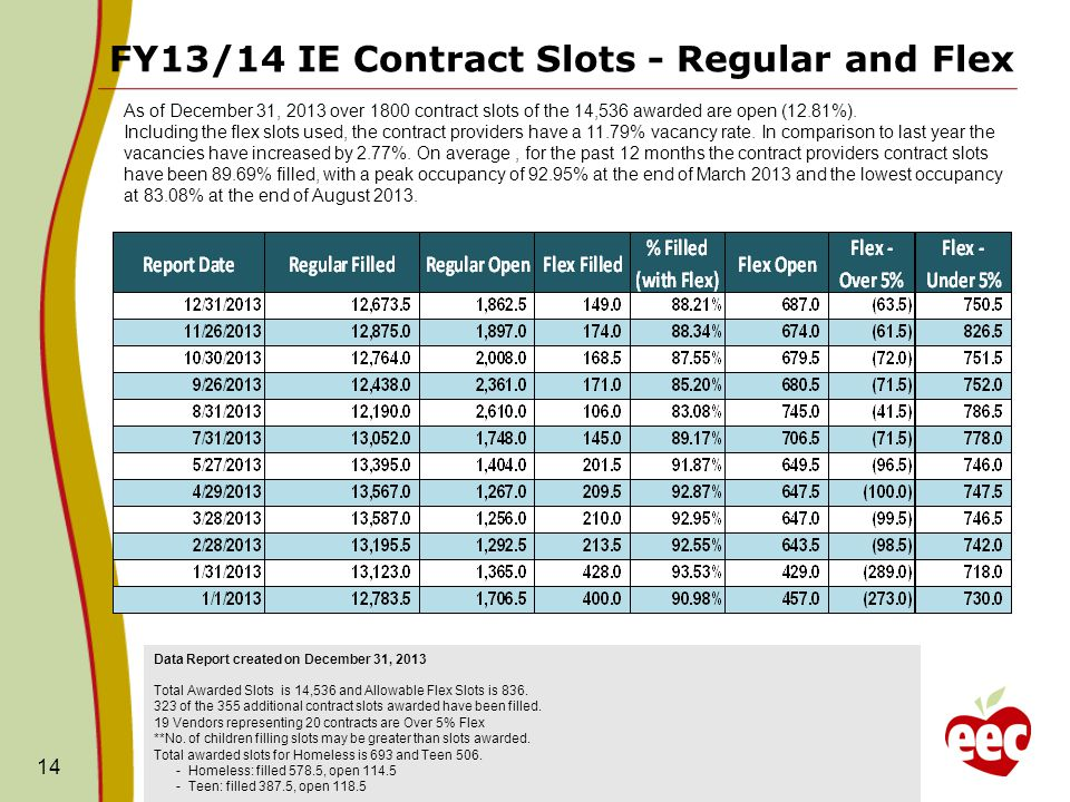 FY13/14 IE Contract Slots - Regular and Flex 14 Data Report created on December 31, 2013 Total Awarded Slots is 14,536 and Allowable Flex Slots is 836.