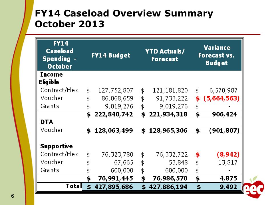 FY14 Caseload Overview Summary October 2013 6