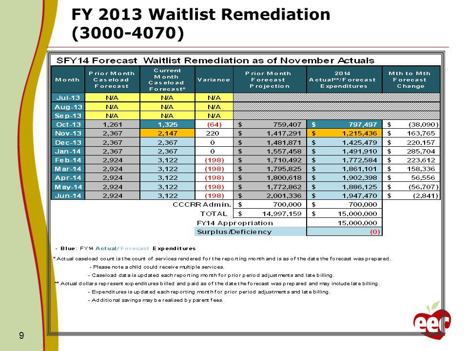 9 FY 2013 Waitlist Remediation (3000-4070)