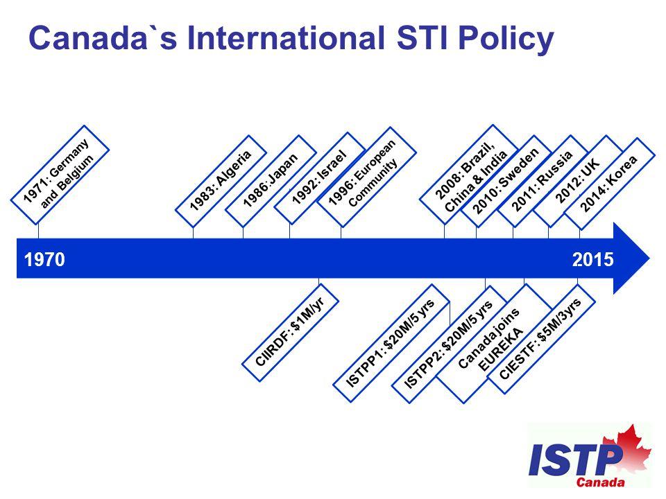 Canada`s International STI Policy 1970 2015 1986:Japan 1992: Israel 2008: Brazil, China & India 1996: European Community 1971 : Germany and Belgium 2011: Russia 2010: Sweden2012: UK1983: Algeria CIIRDF: $1M/yr ISTPP1: $20M/5 yrs ISTPP2: $20M/5 yrs Canada joins EUREKA CIESTF: $5M/3yrs 2014: Korea