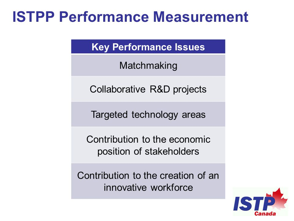 Additional ISTPP Achievements  A national innovation agency dedicated to CISTIPs;  Program integration of national U-I collaborations with international B2B partnerships;  Federal-provincial collaborations on CISTIPs;  Working relationships and track records with key trading partner countries;