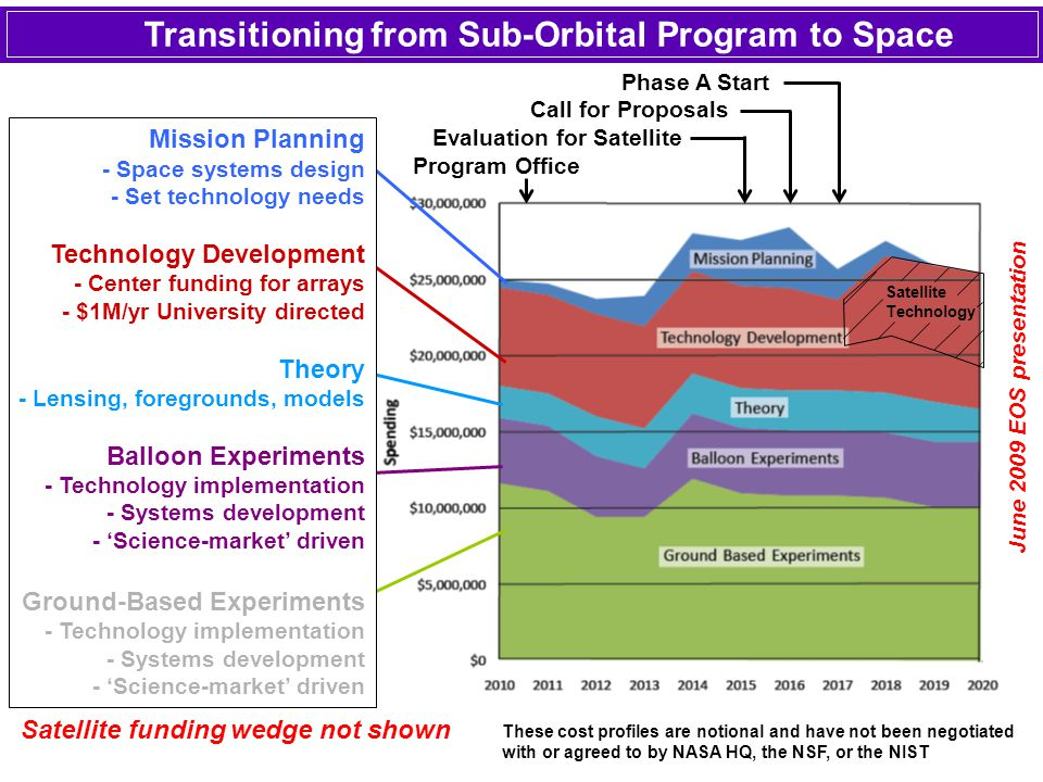 Transitioning from Sub-Orbital Program to Space Phase A Start Call for Proposals Evaluation for Satellite Program Office Mission Planning - Space syst