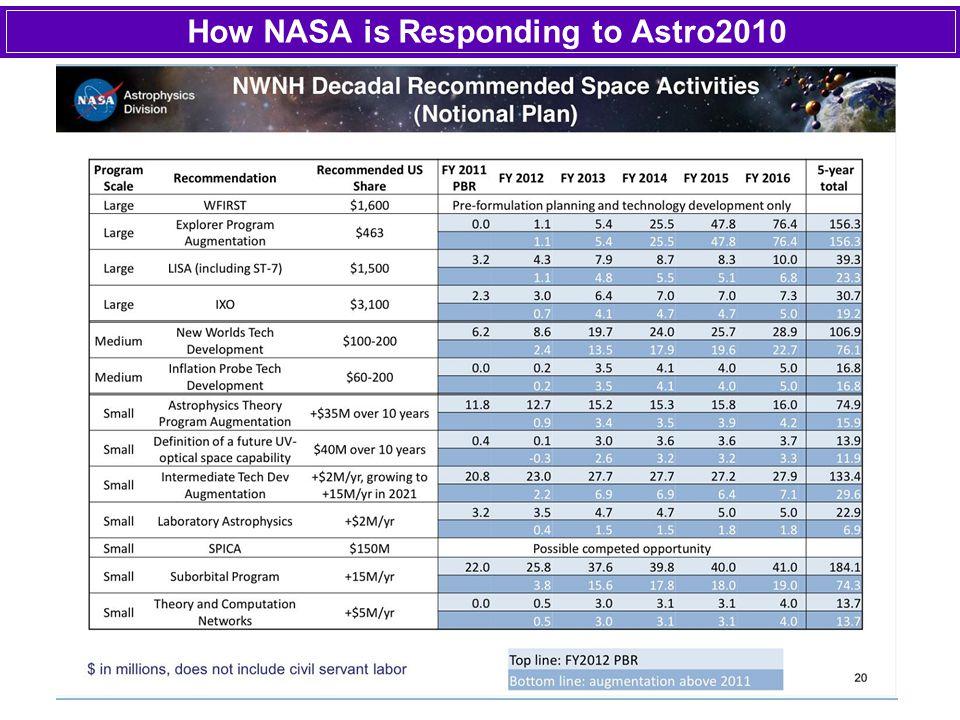How NASA is Responding to Astro2010