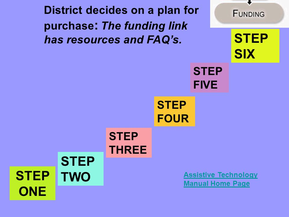 STEP ONE STEP TWO STEP THREE STEP FOUR STEP FIVE District decides on a plan for purchase : The funding link has resources and FAQ's.