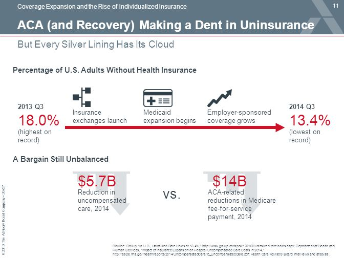 © 2013 The Advisory Board Company 26427 But Every Silver Lining Has Its Cloud Coverage Expansion and the Rise of Individualized Insurance Source: Gall