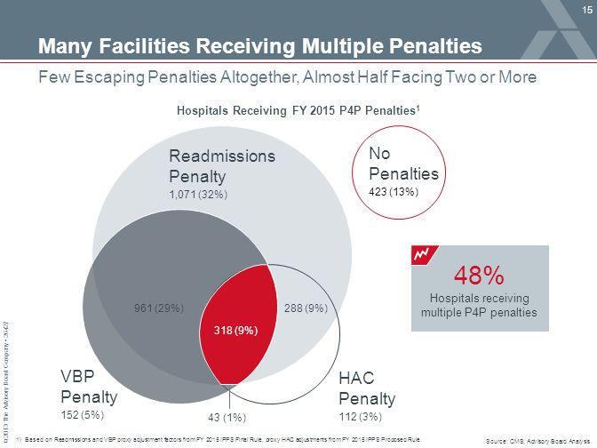 © 2013 The Advisory Board Company 26427 Many Facilities Receiving Multiple Penalties Few Escaping Penalties Altogether, Almost Half Facing Two or More