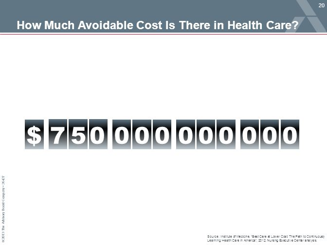"© 2013 The Advisory Board Company 26427 How Much Avoidable Cost Is There in Health Care? Source: Institute of Medicine, ""Best Care at Lower Cost: The"