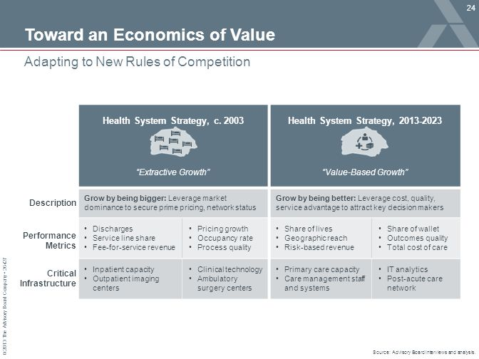 "© 2013 The Advisory Board Company 26427 Health System Strategy, c. 2003 ""Extractive Growth"" Health System Strategy, 2013-2023 ""Value-Based Growth"" Gro"